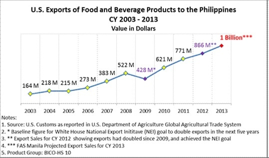 US Food and Beverage Exports to the Philippines on the Rise